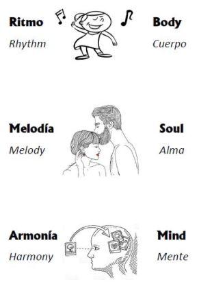 Elementos música Body Soul Mind