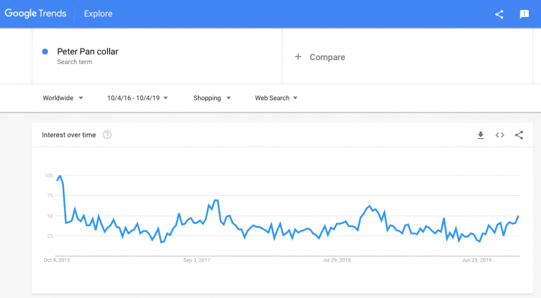Google trends: Collared clothes to sell