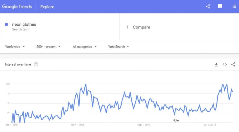 Google trends: neon clothes to sell