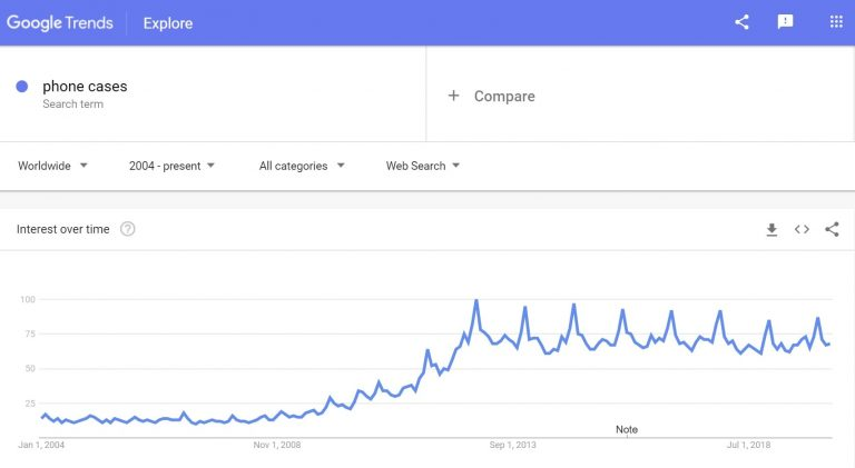 Google trends: phone cases to sell
