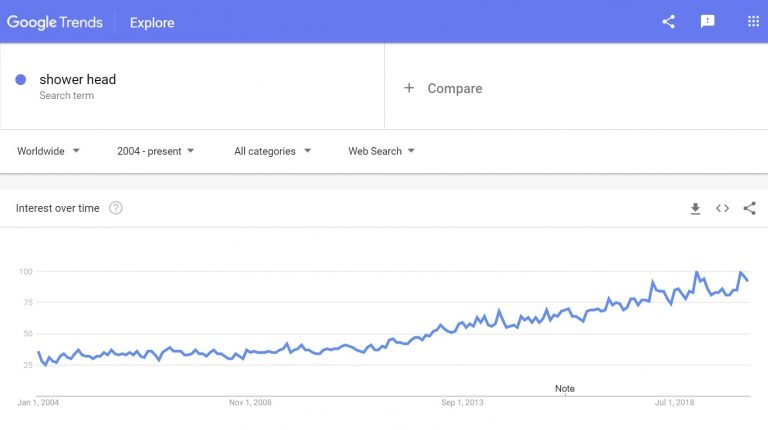 Google trends: Shower head to sell