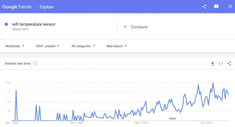 Google trends: wifi temperature sensors to sell