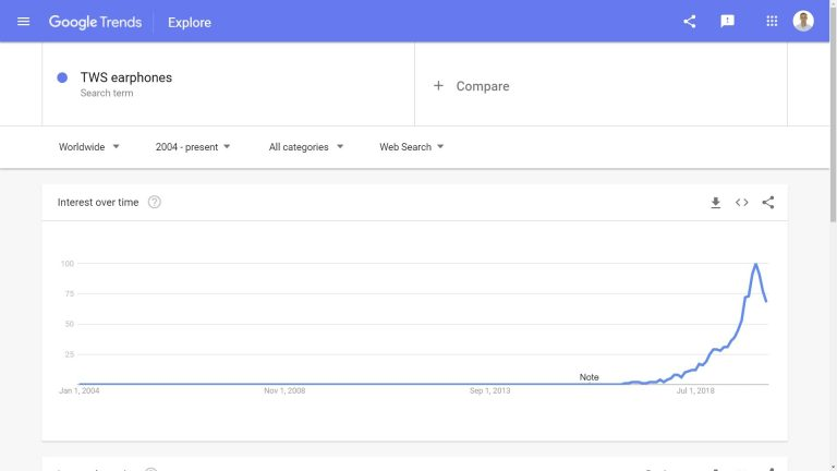 Google trends: TWS earphones to sell