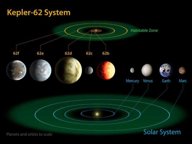 Kepler-62 system. Five planets, two of which are in the Habitable Zone. Credit: NASA