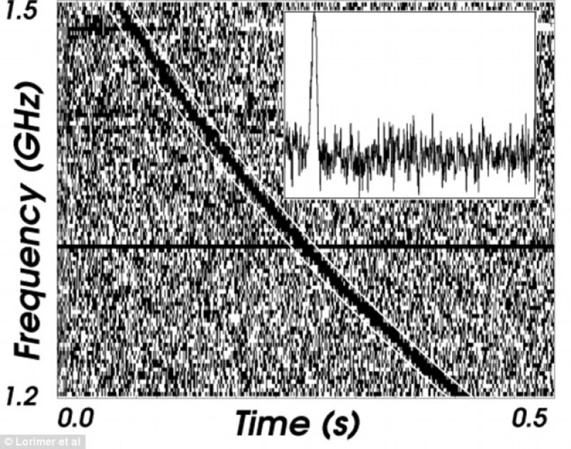 In 2007 a radio burst was picked up by astronomer Duncan Lorimer and his team. The origin of the signal could be colliding neutron stars or possibly an alien message. This image shows the dispersed signal from the original millisecond radio burst that suggests it must have originated billions of light-years away