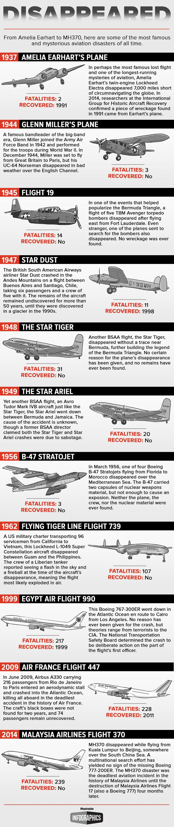 Vanished: 11 flights that mysteriously disappeared