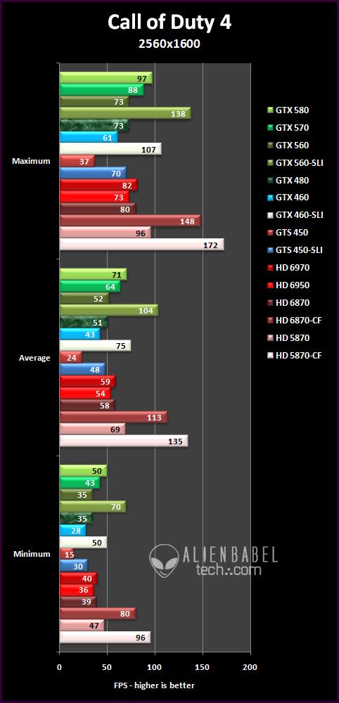 Sli Vs Crossfire Part 1 Mid Range Multi Gpu Scaling Value Page 9 Of 35 Alienbabeltech