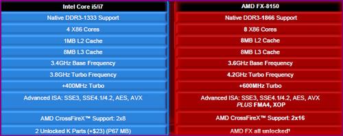 AMD's FX-8150 vs  Core i7 & Phenom II - Bulldozer Arrives