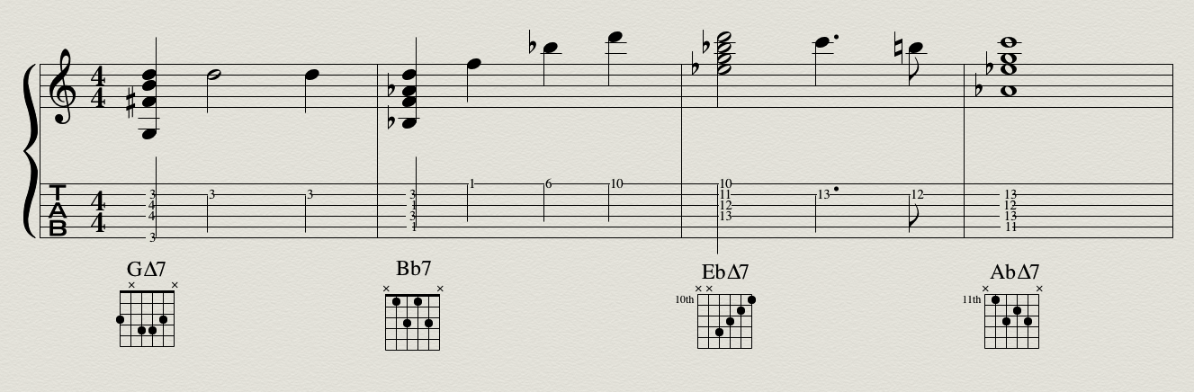 The CAGED System: Unlocking Guitar Chord Inversions | Zeroes and Ones