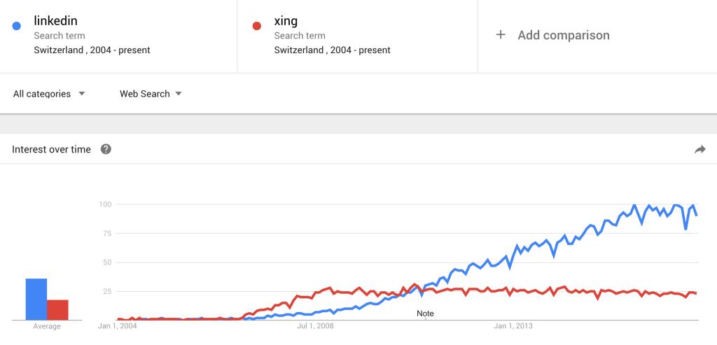 Interesse an LinkedIn übersteigt Interesse an Xing in der Schweiz deutlich