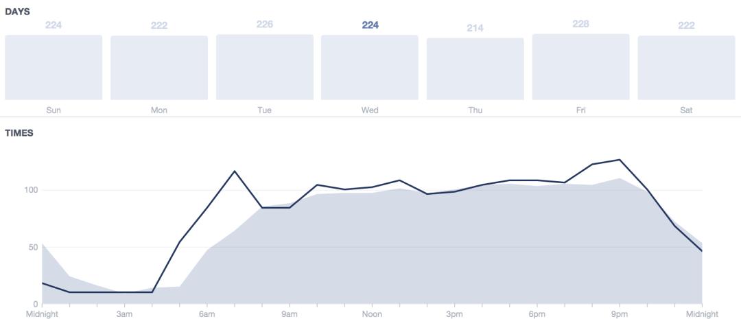 Facebook Fans mitwochs