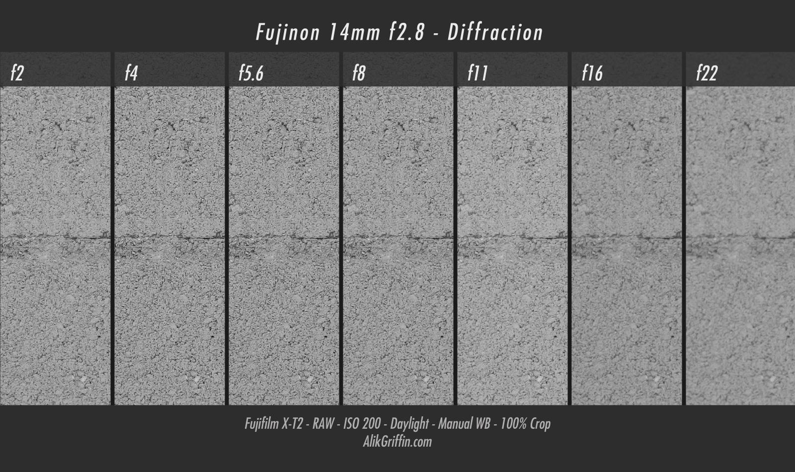 Fujinon 14mm f2.8 Diffraction & Sweet Spot Chart