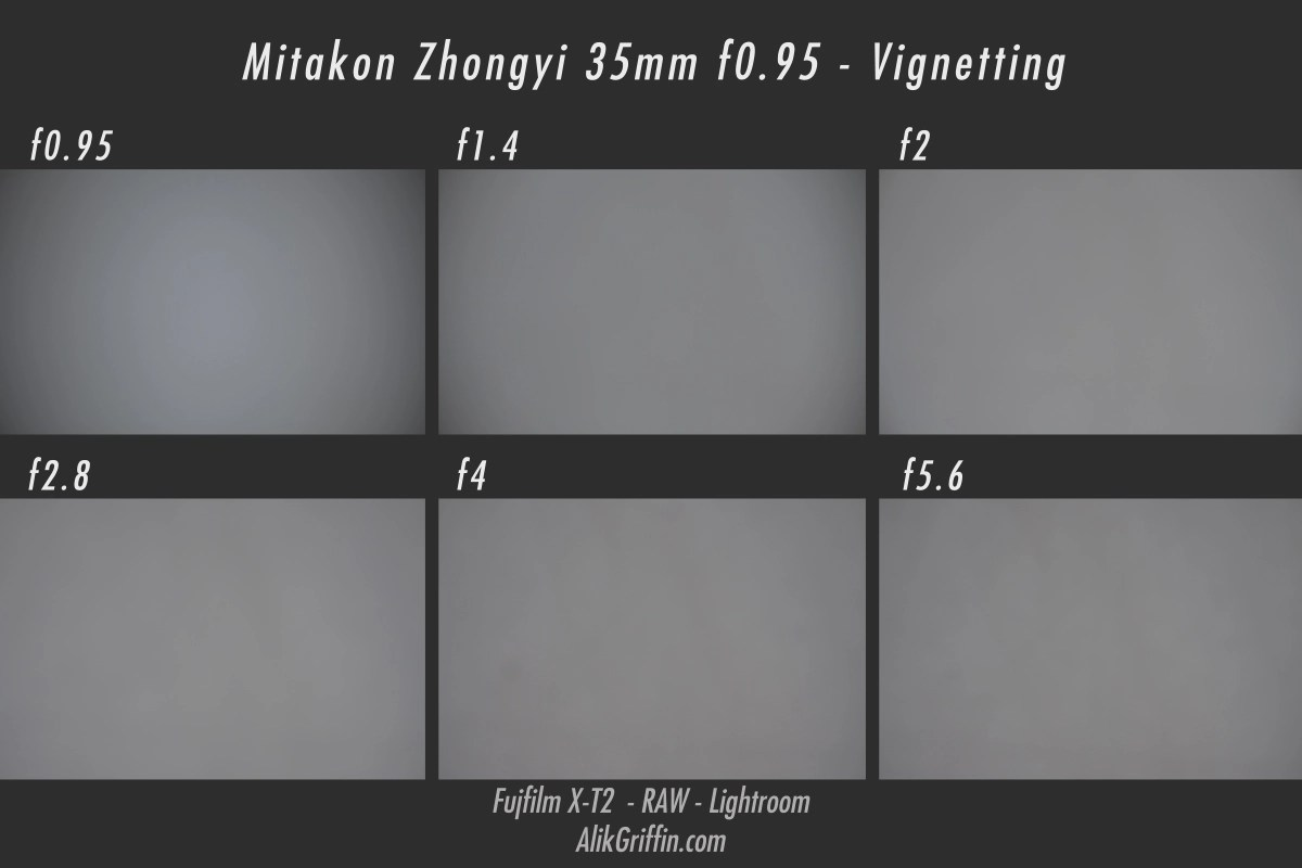 AlikGriffin_Mitakon35mm_VignettingChart-1