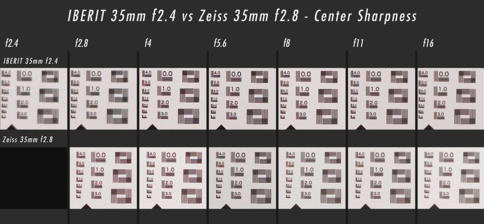 Handevision IBERIT vs Sony Lenses