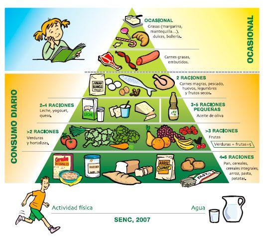 piramide-SENC y #alimentatubienestar