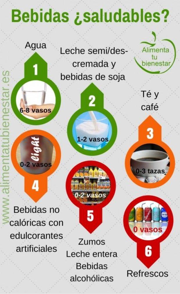 Bebidas saludables | Alimentatubienestar.es