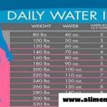Gráfico de agua: exactamente cuánta agua necesita beber para perder peso de agua de acuerdo a tu cuerpo
