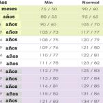 ¿Cuál debería ser su presión arterial según su edad?