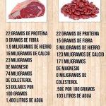 Complementando proteínas vegetales