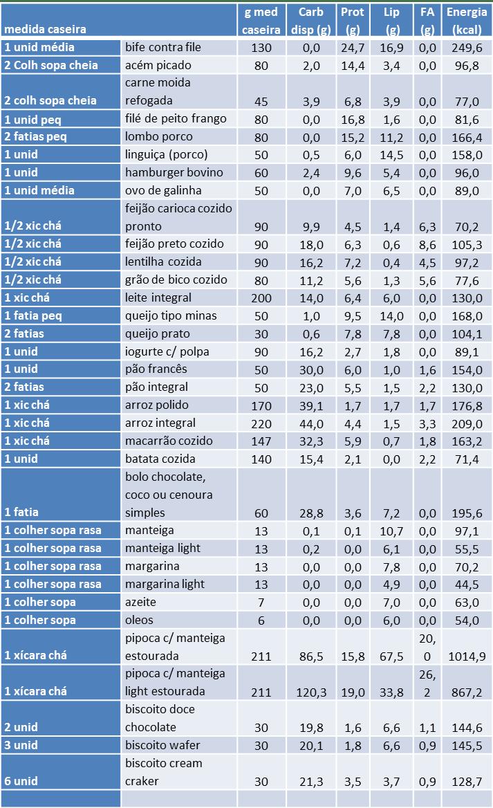 Tabela de macronutrientes de alguns alimentos