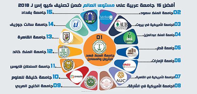 أول 15 جامعة عربية في قائمة كيو إس الـ700 لعام 2018 الاقتصادي