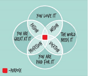 The Purpose for Being