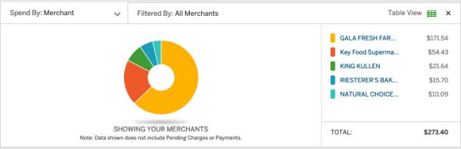 credit card signup incentive