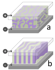 Figure 1. Schematic bulk heterojunctions showing a) disordered and b) ordered lamellar nanostructures