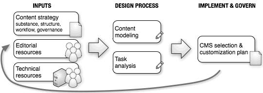 Flusso di lavoro di progettazione del CMS