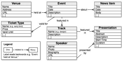 Esempio di un diagramma di un modello di contenuto per un sito di conferenze.
