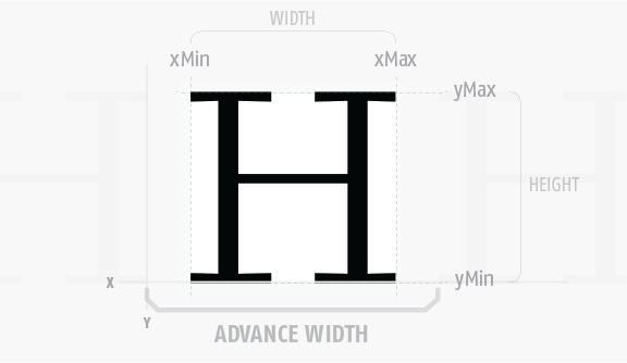 Diagramma che mostra tutte le proprieta del font di un glifo H: advance width (la larghezza dello spazio della lettera), yMin, yMax, xMax, xMin, width e height.
