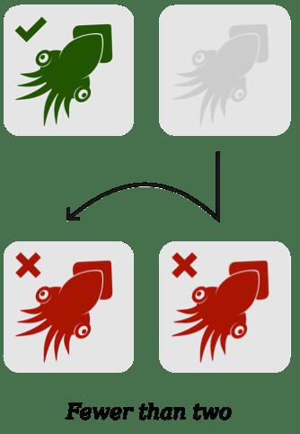 La logica meno di due significa che un elemento selezionato (calamaro verde) diventa due elementi non selezionati (calamari rossi) quando viene aggiunto un elemento