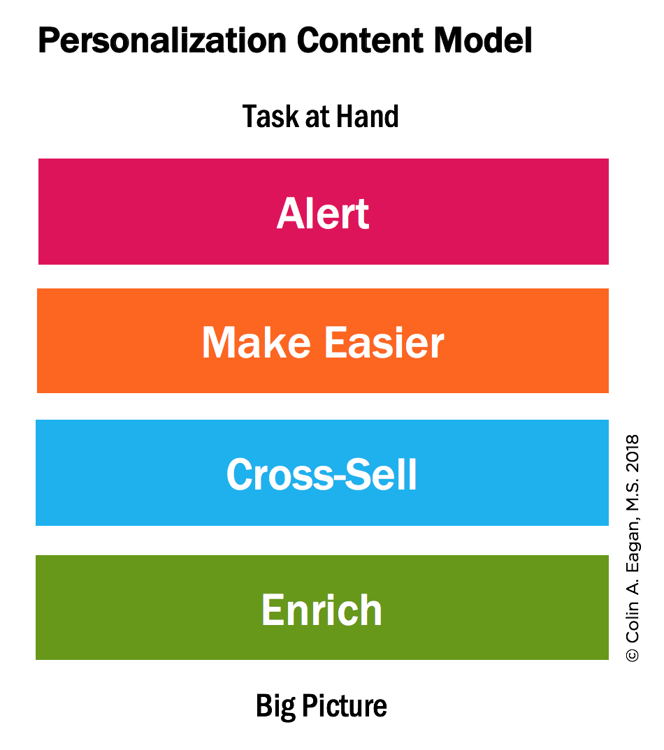 I quattro task contrastanti che abbiamo sotto mano: Alert, Make Easier, Cross-Sell ed Enrich