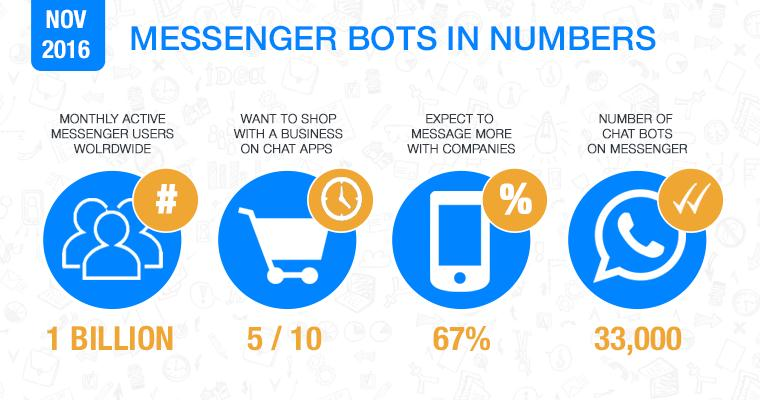{filename}-Using Facebook Messenger As A Powerful Tool For Business Marketing