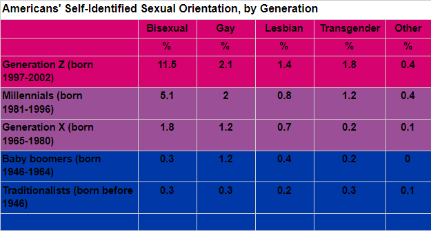 alfred kinsey sexual orientation
