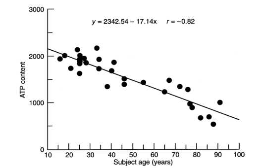Correlation between erythrocyte (RBC) ATP content and subject age (years) in healthy control subjects