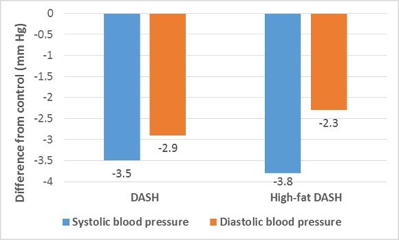 DASH Diets and Control Blood Pressure