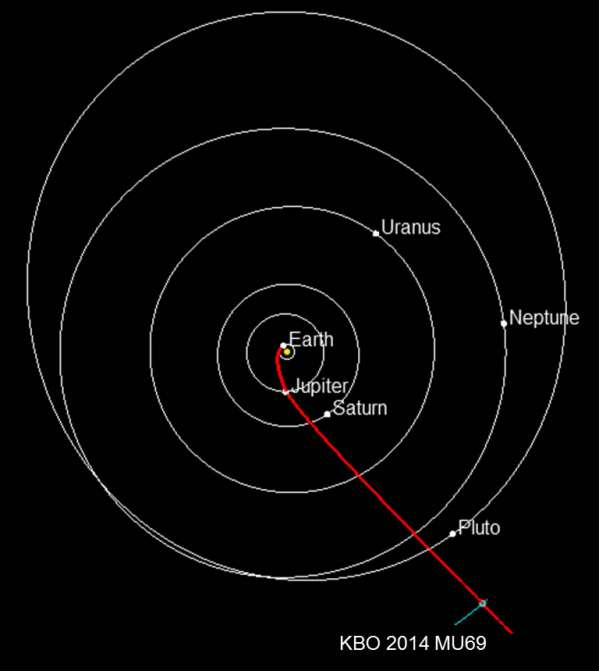 NH Trajectory to KBO 20151016 no date
