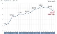 """أرقام البطالة تبين أن الانتعاش الاقتصادي بإسبانيا """"ليس ظرفيا وإنما هيكليا"""""""