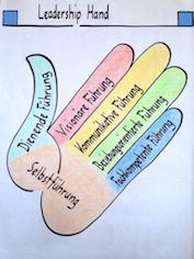 Leadership Hand deutsch