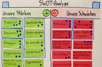 SWOT-Analyse mit Stärken und Schwächen