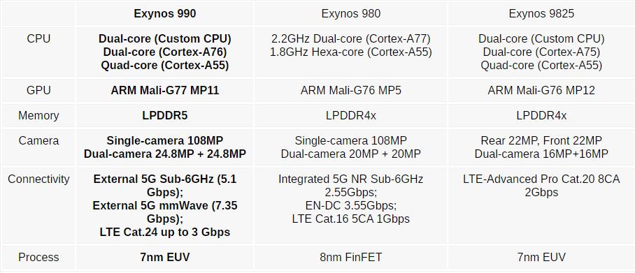 مقارنة-بين-معالج-Exynos-990-و-Exynos-980