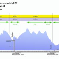 World's Longest Tunnel to Open in Switzerland