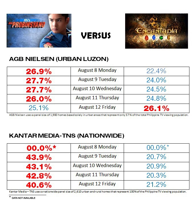 Ang Probinsyano TV Ratings vs. Encantadia TV Ratings