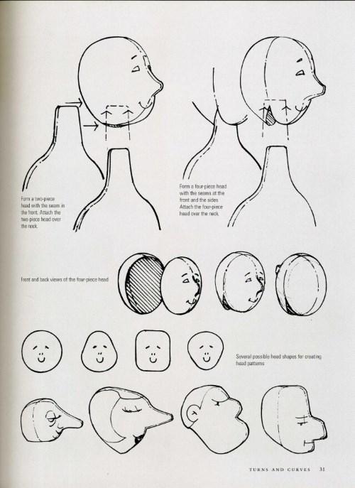 Страницы из книги: Анатомия куклы