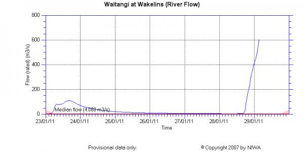 Waitangi River at Wakelins stream discharge data from NIWA