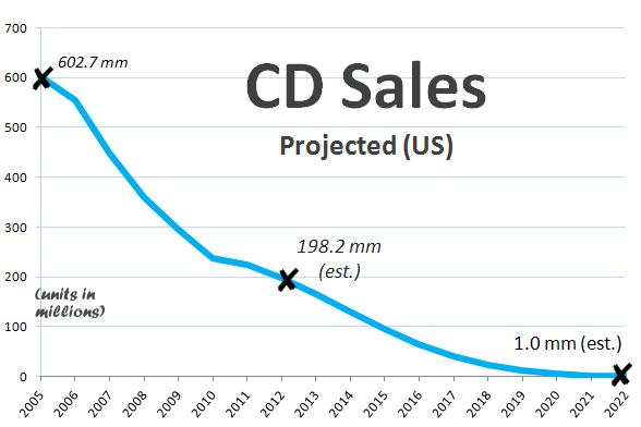 cd-sales2