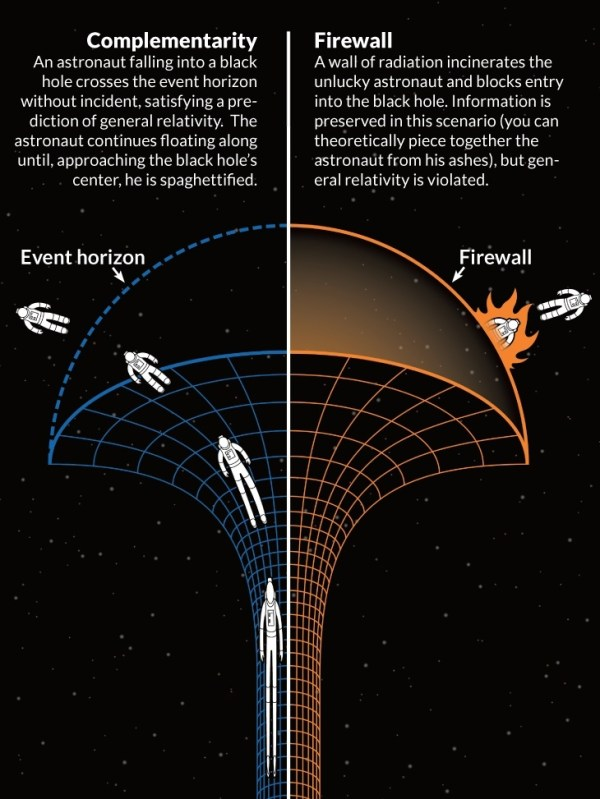 Inside A Black Hole: Six Surreal Things That Might Happen