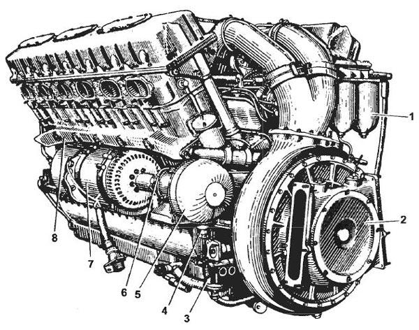 Двигатель В12-6. Вид со стороны нагнетателя: 1 — топливный фильтр тонкой очистки; 2 — нагнетатель; 3 — топливный насос БНК-12ТК; 4 — трубопровод для подвода масла в гидромуфту; 5 — гидромуфта привода генератора; 6 — трубопровод для отвода масла из гидромуфты;7 — генератор; 8 — коллектор распределения охлаждающей жидкости по цилиндрам