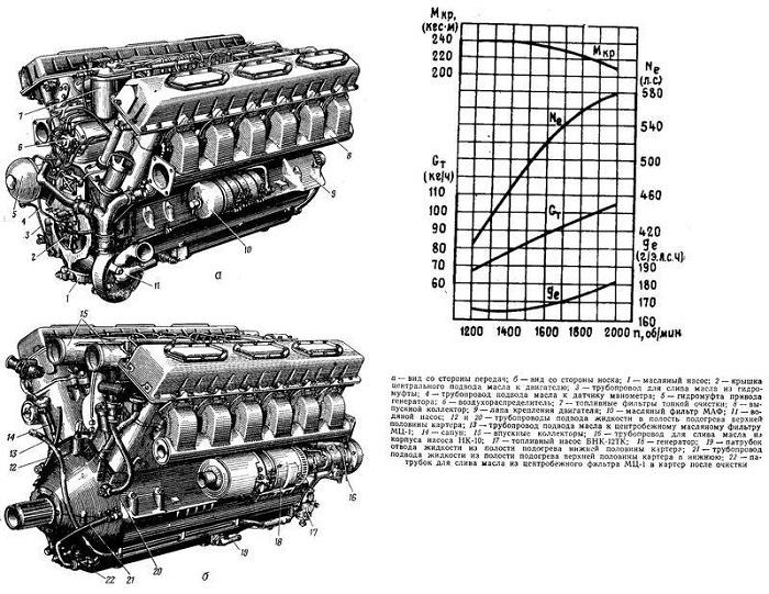 580-сильный двигатель В-55В применялся на танках Т-62, производимых с 1961 по 1975 год. Всего выпущено порядка 20 000 машин — самих танков и различной техники, созданной на их базе